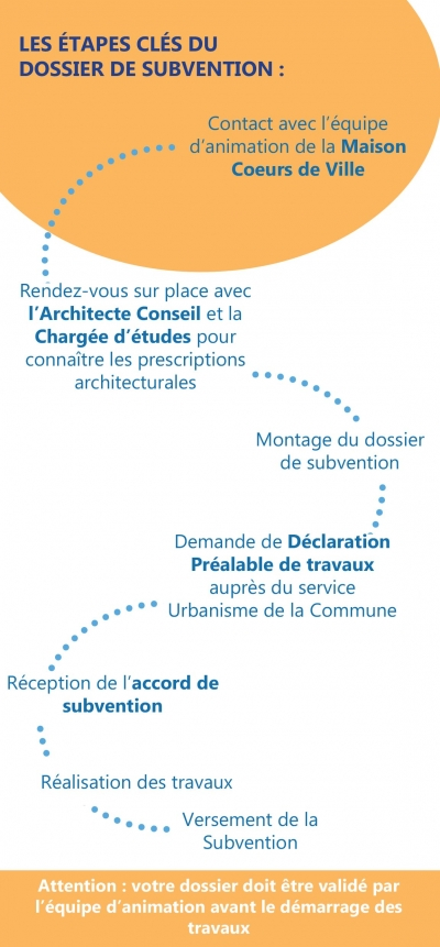 etapes_cles_requalification_facades_village_giens.jpg