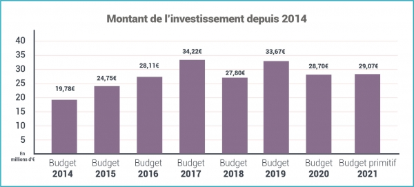 bp_2021_investissement.jpg
